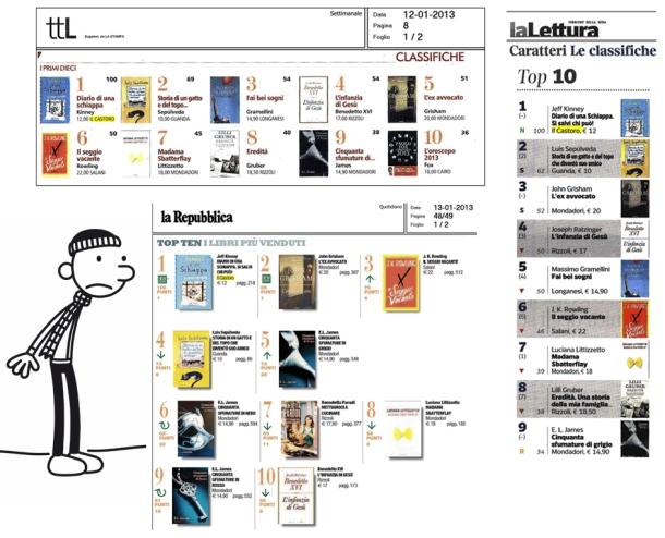 Le classifiche dei libri più venduti secondo La Stampa e La Repubblica. Fonte Il Castoro editore.